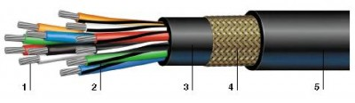 multi-conductor/armored and sheathed 14 AWG/600V or 0.6/1kV 1.94 mm2